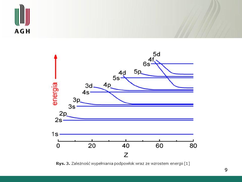 Rys. 3. Zależność wypełniania podpowłok wraz ze wzrostem energii [1]